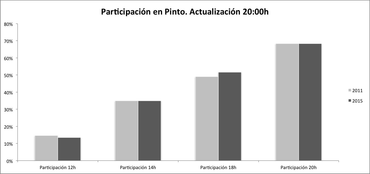 Resultados definitivos elecciones pinto 2015 la voz de pinto for Elecciones ministerio del interior resultados